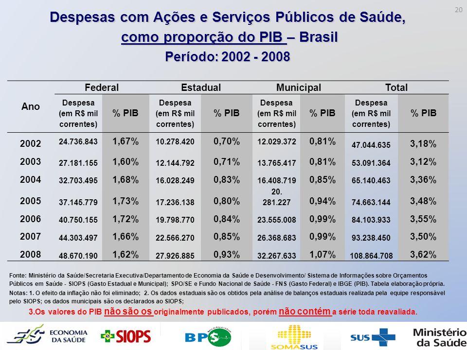 Despesas com Ações e Serviços Públicos de Saúde,