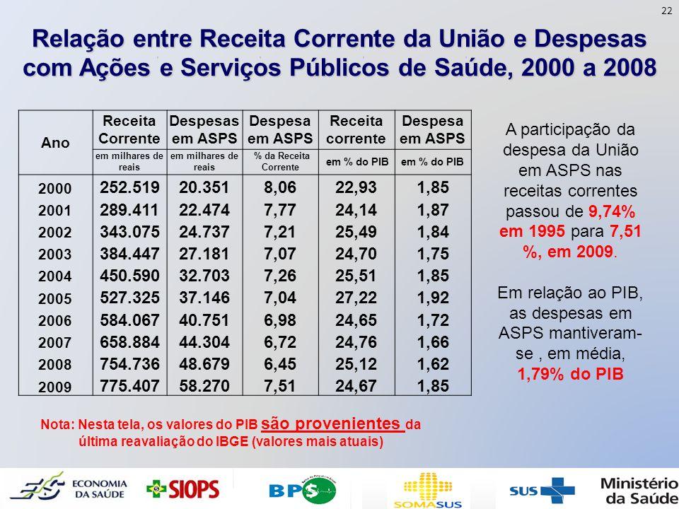 22 Relação entre Receita Corrente da União e Despesas com Ações e Serviços Públicos de Saúde, 2000 a 2008.