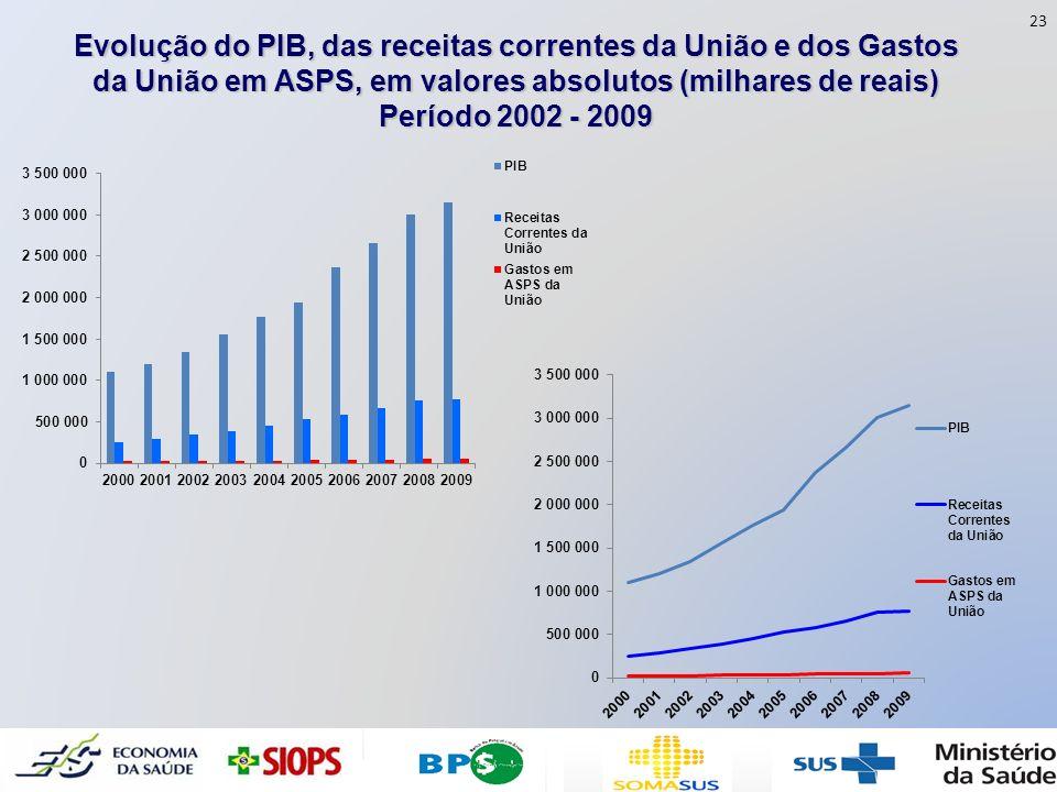 23 Evolução do PIB, das receitas correntes da União e dos Gastos da União em ASPS, em valores absolutos (milhares de reais)