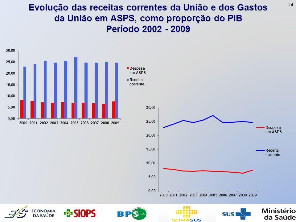 Evolução das receitas correntes da União e dos Gastos da União em ASPS, como proporção do PIB