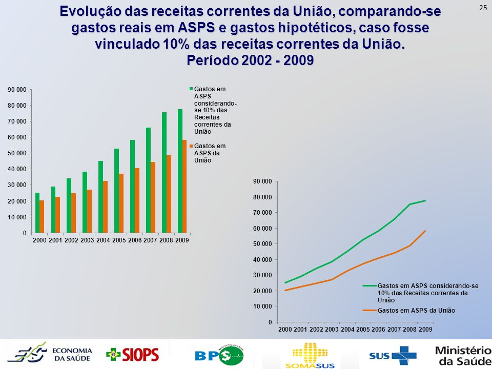 Evolução das receitas correntes da União, comparando-se gastos reais em ASPS e gastos hipotéticos, caso fosse vinculado 10% das receitas correntes da União.