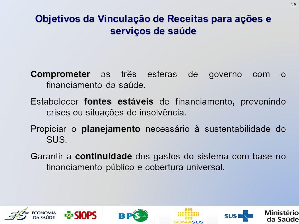 Objetivos da Vinculação de Receitas para ações e serviços de saúde