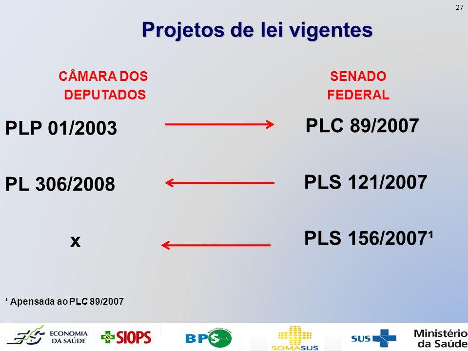Projetos de lei vigentes