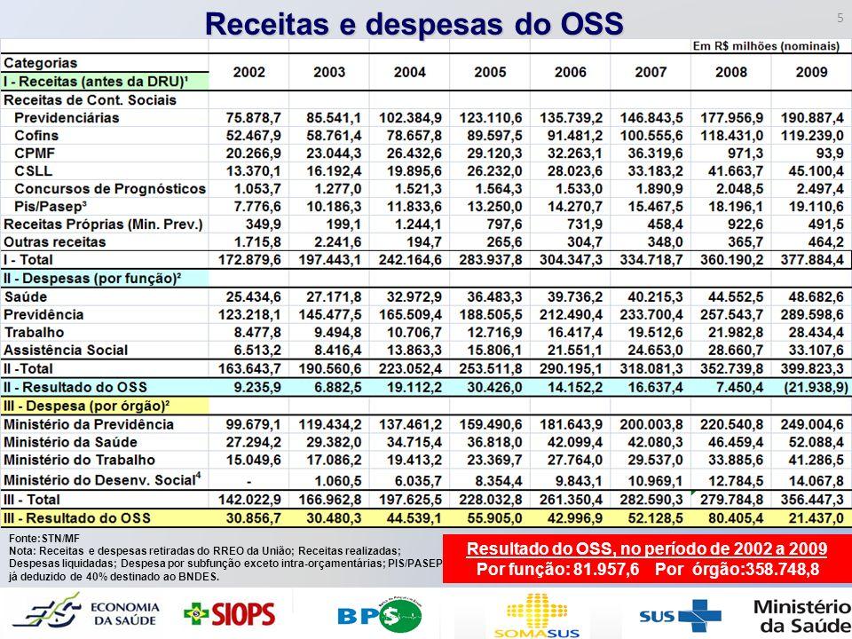Receitas e despesas do OSS Resultado do OSS, no período de 2002 a 2009
