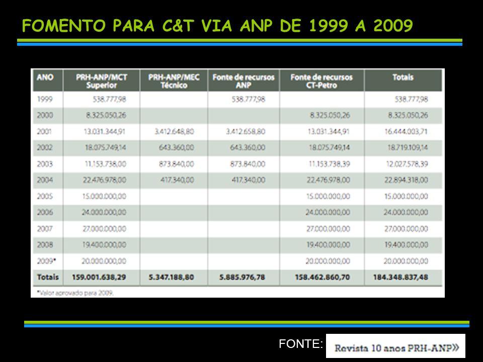 FOMENTO PARA C&T VIA ANP DE 1999 A 2009