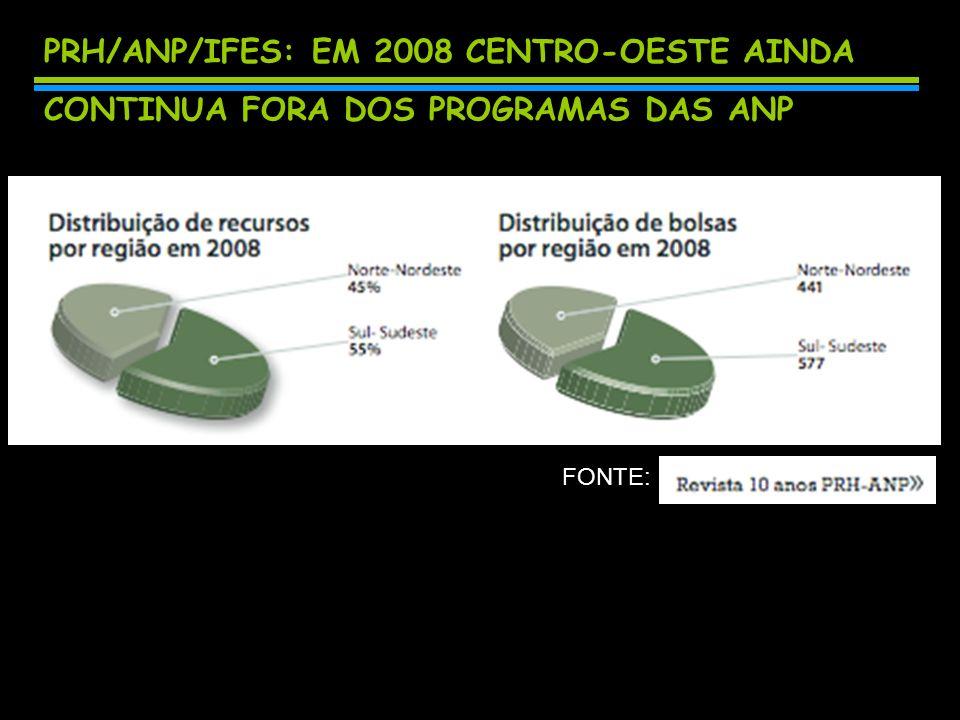 PRH/ANP/IFES: em 2008 centro-oeste ainda