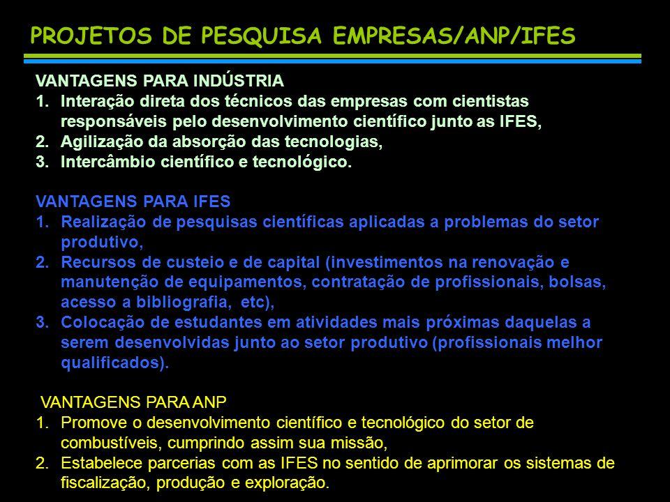 PROJETOS DE PESQUISA EMPRESAS/ANP/IFES