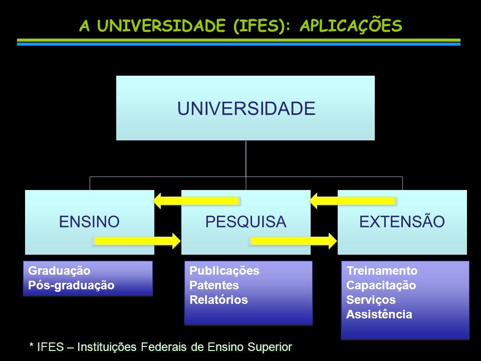 A UNIVERSIDADE (IFES): APLICAÇÕES