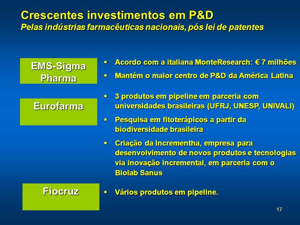 Crescentes investimentos em P&D Pelas indústrias farmacêuticas nacionais, pós lei de patentes