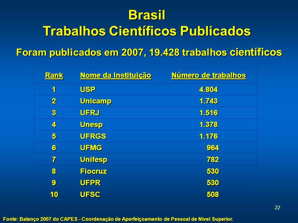 Brasil Trabalhos Científicos Publicados