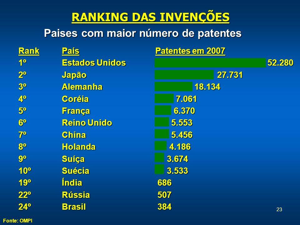RANKING DAS INVENÇÕES Paises com maior número de patentes Rank 1º 2º