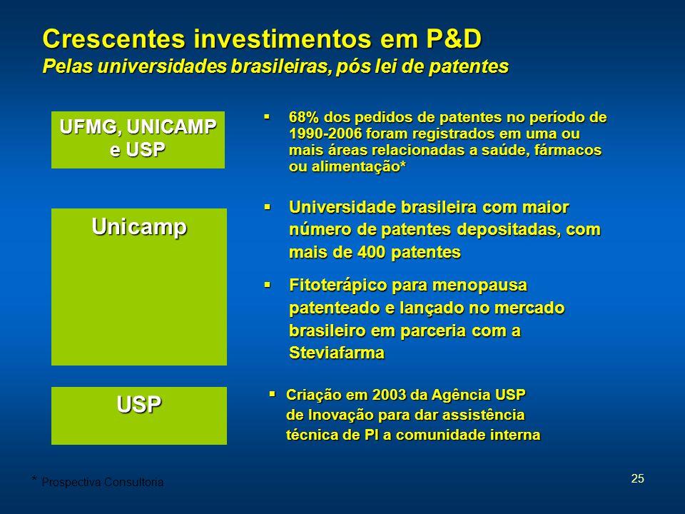 Crescentes investimentos em P&D Pelas universidades brasileiras, pós lei de patentes