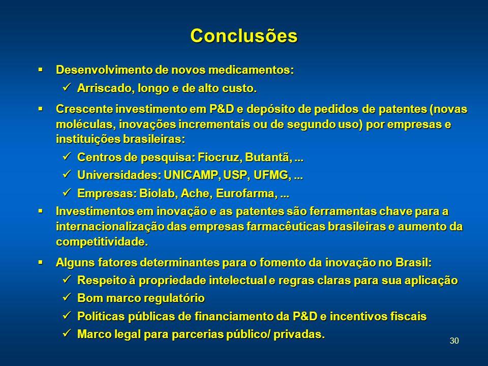 Conclusões Desenvolvimento de novos medicamentos: