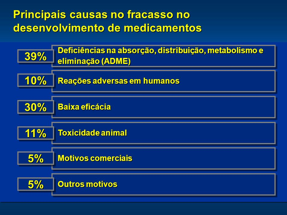 Principais causas no fracasso no desenvolvimento de medicamentos