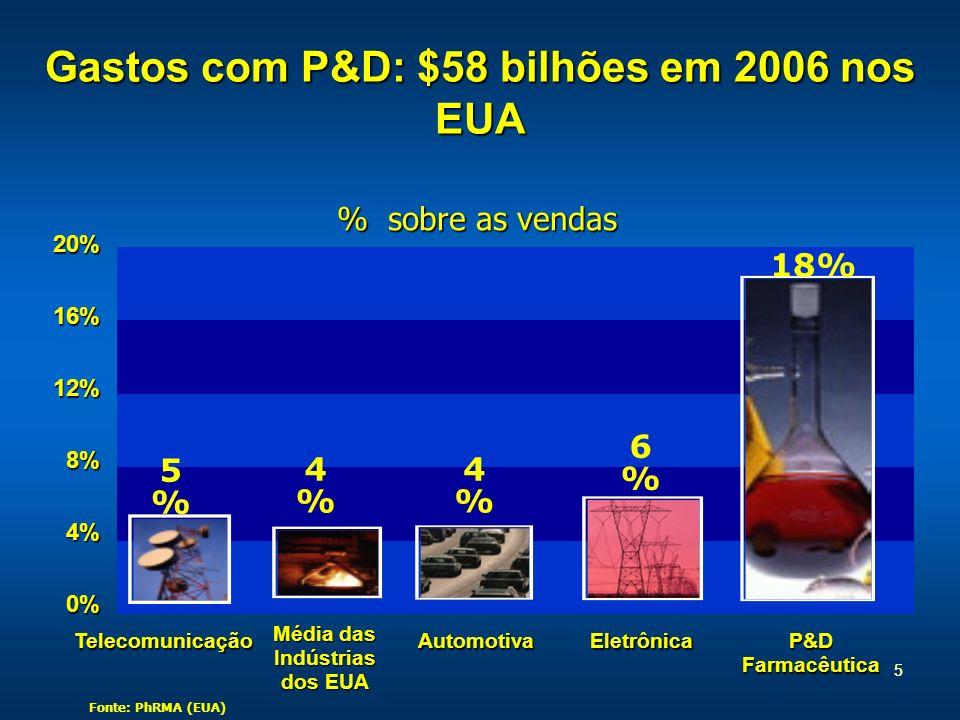 Gastos com P&D: $58 bilhões em 2006 nos EUA