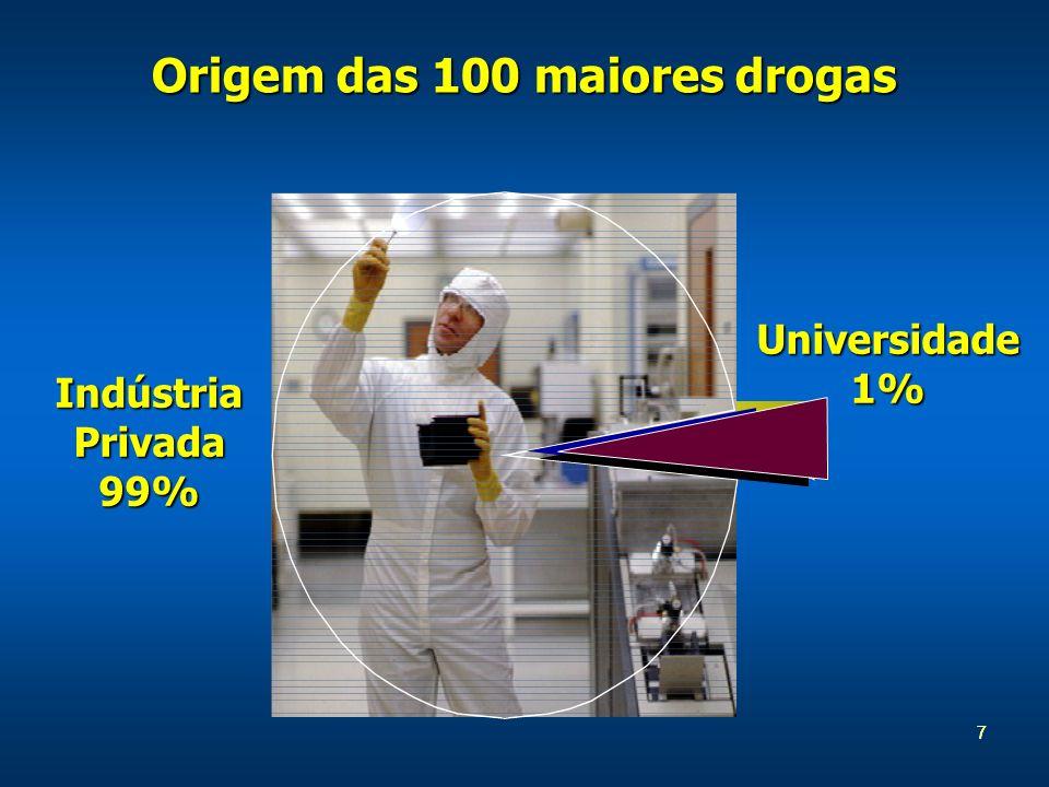 Origem das 100 maiores drogas