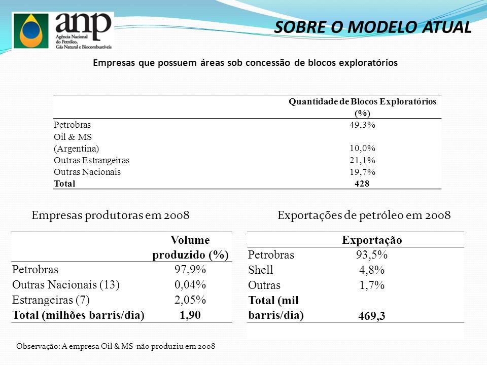 SOBRE O MODELO ATUAL Empresas que possuem áreas sob concessão de blocos exploratórios. Quantidade de Blocos Exploratórios (%)