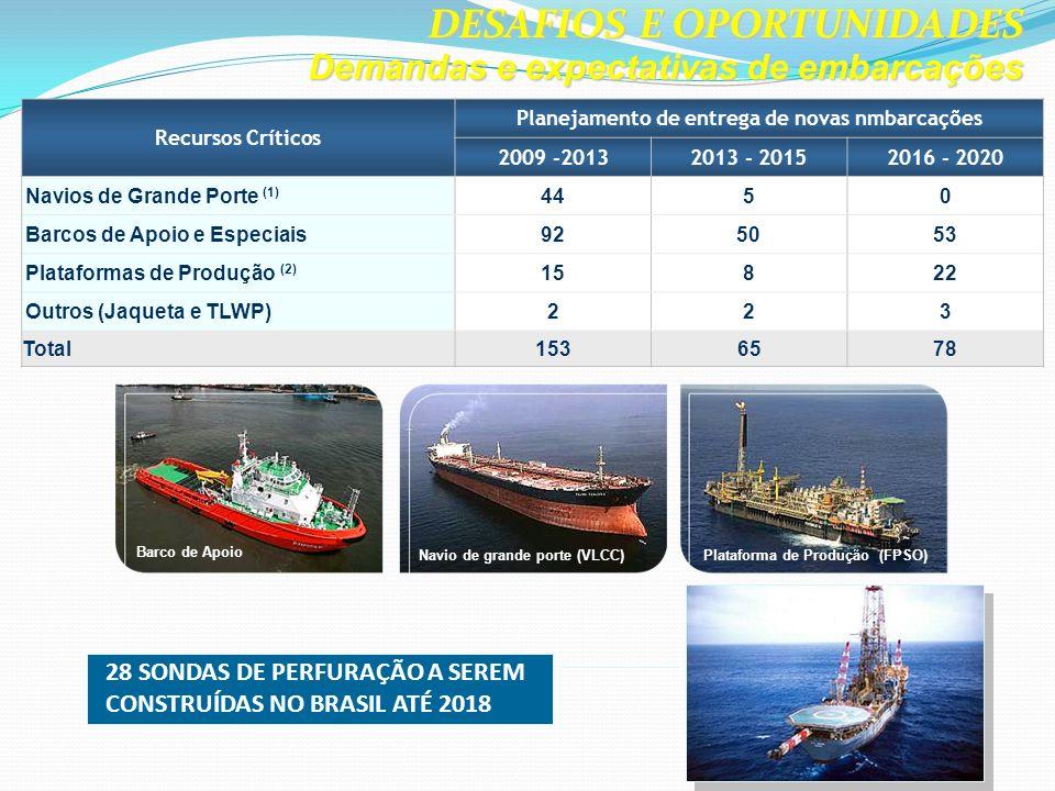 Planejamento de entrega de novas nmbarcações