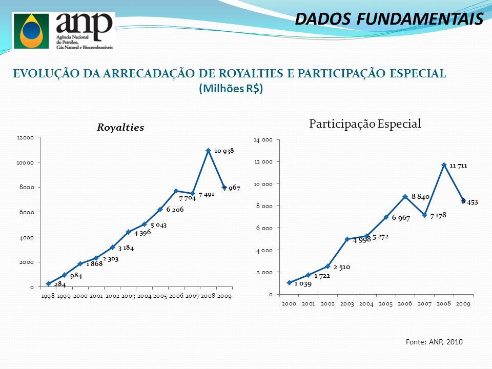 DADOS FUNDAMENTAIS EVOLUÇÃO DA ARRECADAÇÃO DE ROYALTIES E PARTICIPAÇÃO ESPECIAL.