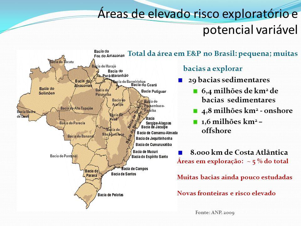 Total da área em E&P no Brasil: pequena; muitas bacias a explorar