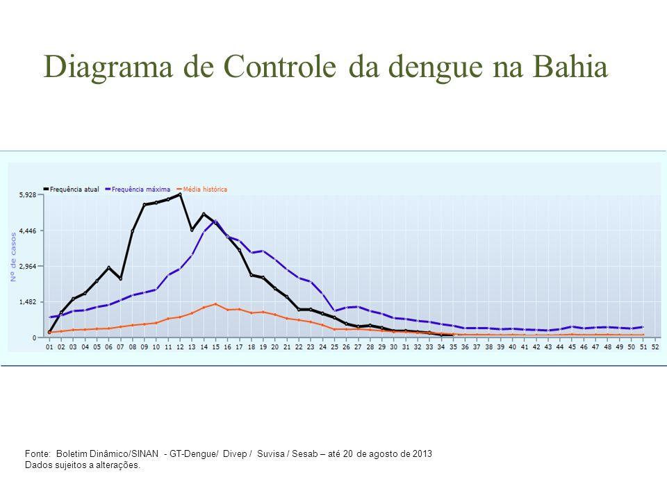 Diagrama de Controle da dengue na Bahia
