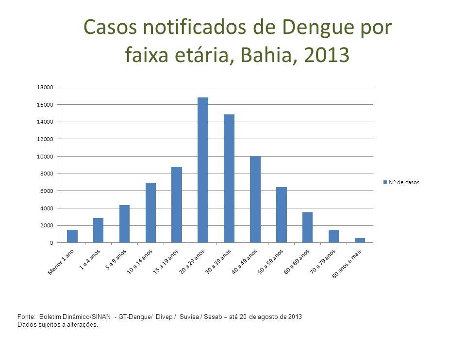 Casos notificados de Dengue por faixa etária, Bahia, 2013