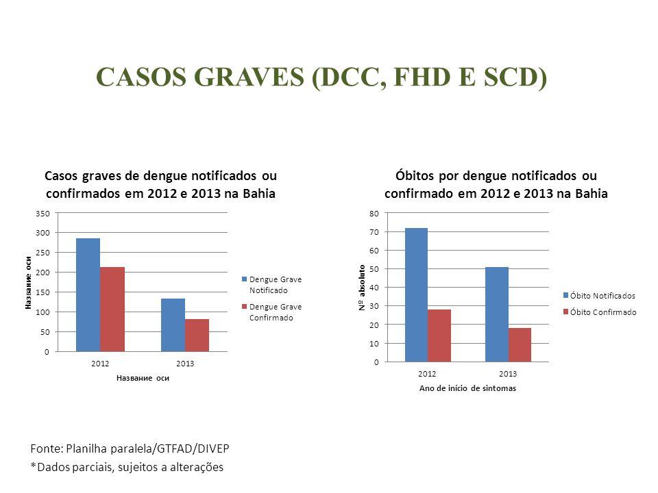 CASOS GRAVES (DCC, FHD E SCD)