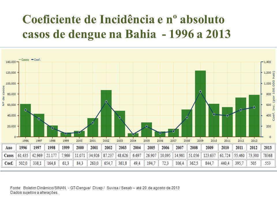 Coeficiente de Incidência e nº absoluto casos de dengue na Bahia - 1996 a 2013