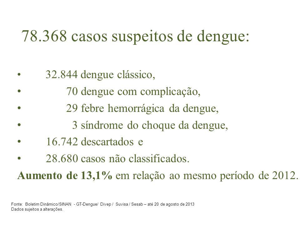 78.368 casos suspeitos de dengue: