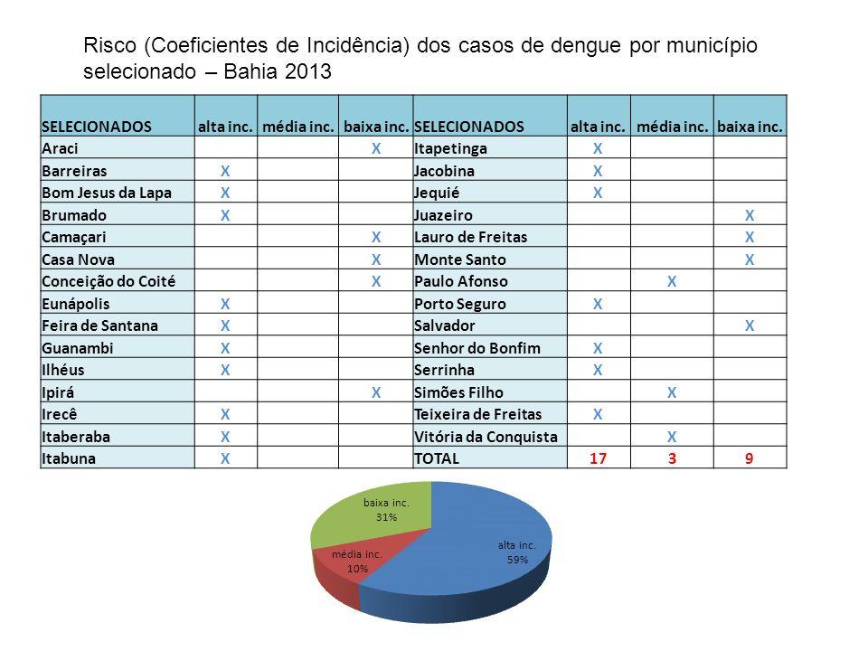 Risco (Coeficientes de Incidência) dos casos de dengue por município selecionado – Bahia 2013