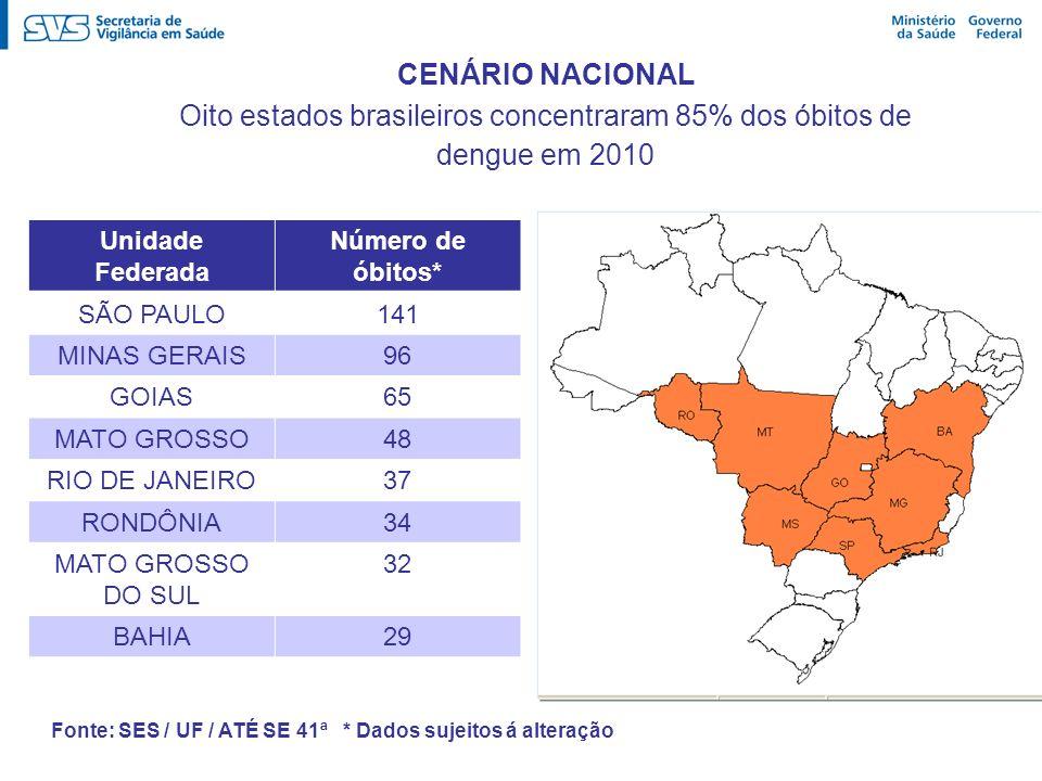 Oito estados brasileiros concentraram 85% dos óbitos de dengue em 2010