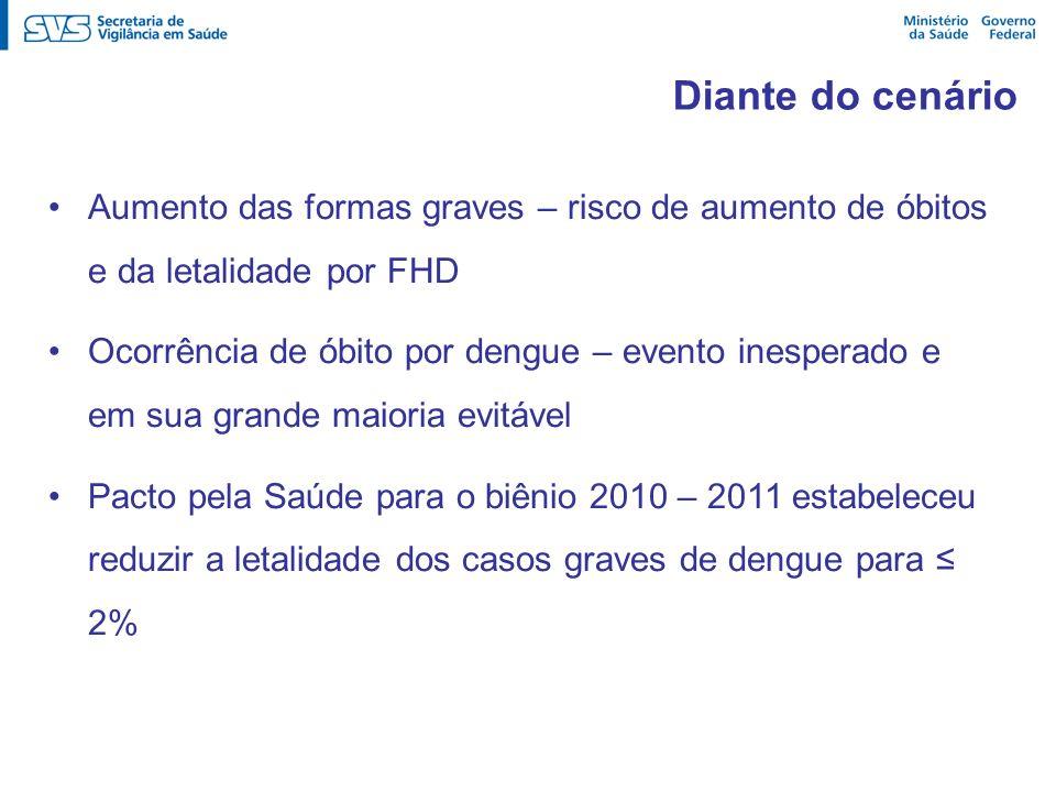 Diante do cenário Aumento das formas graves – risco de aumento de óbitos e da letalidade por FHD.