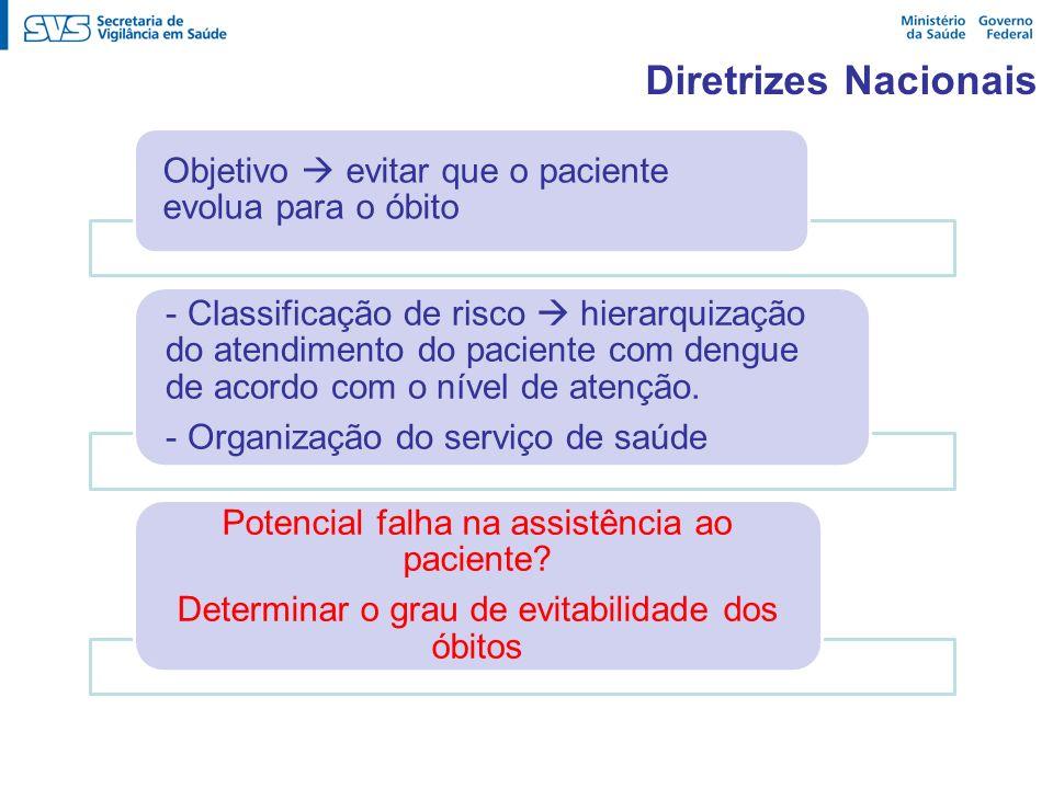 Diretrizes NacionaisObjetivo  evitar que o paciente evolua para o óbito.