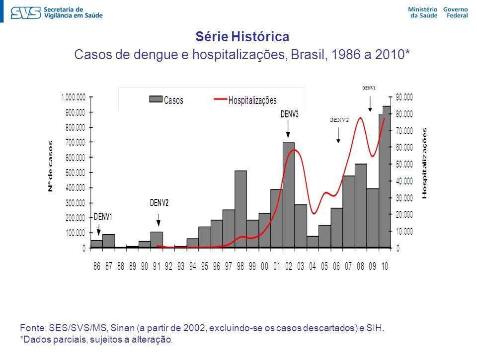 Casos de dengue e hospitalizações, Brasil, 1986 a 2010*