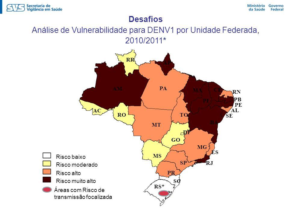 Análise de Vulnerabilidade para DENV1 por Unidade Federada, 2010/2011*
