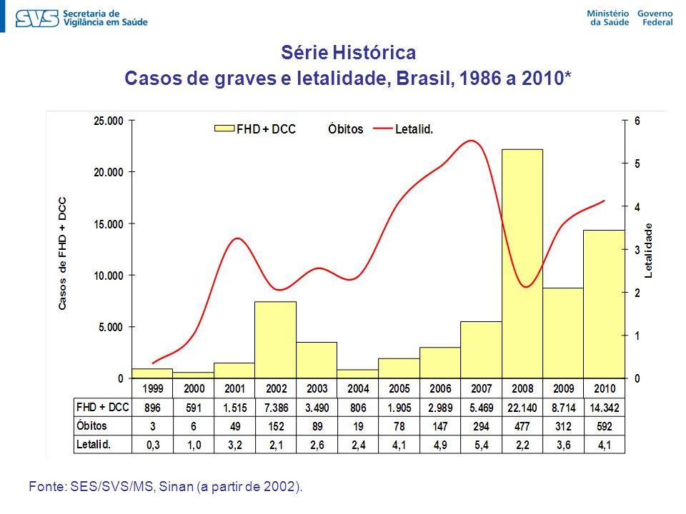 Casos de graves e letalidade, Brasil, 1986 a 2010*