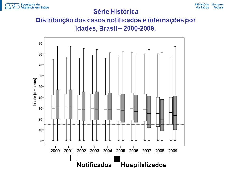 Série HistóricaDistribuição dos casos notificados e internações por idades, Brasil – 2000-2009. Notificados.