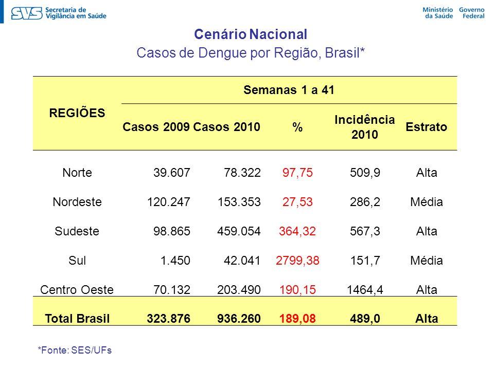 Casos de Dengue por Região, Brasil*