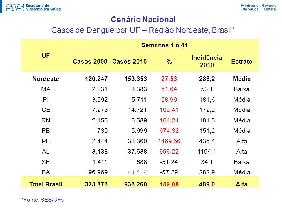 Casos de Dengue por UF – Região Nordeste, Brasil*