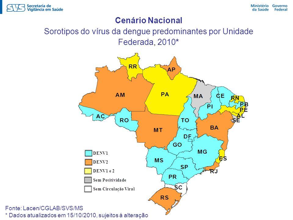 Sorotipos do vírus da dengue predominantes por Unidade Federada, 2010*