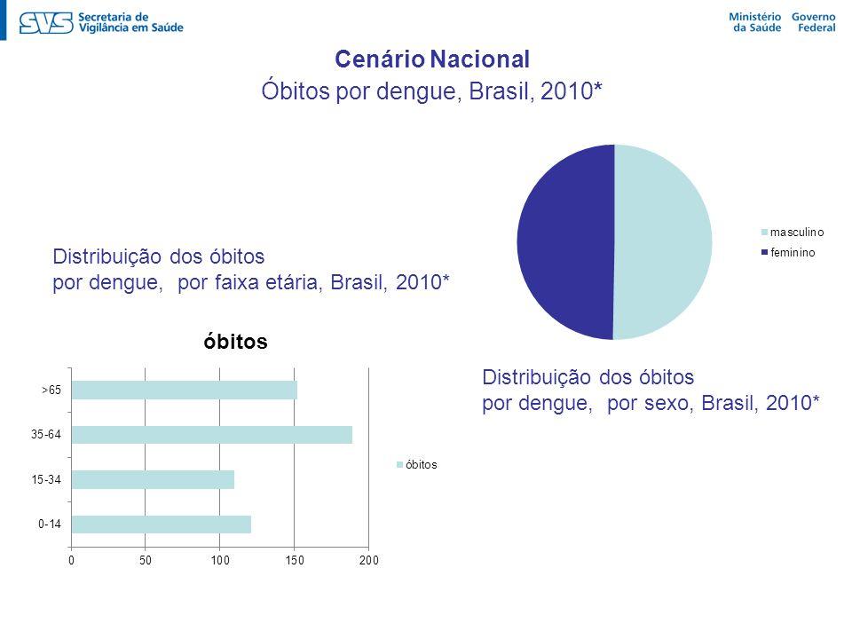 Óbitos por dengue, Brasil, 2010*