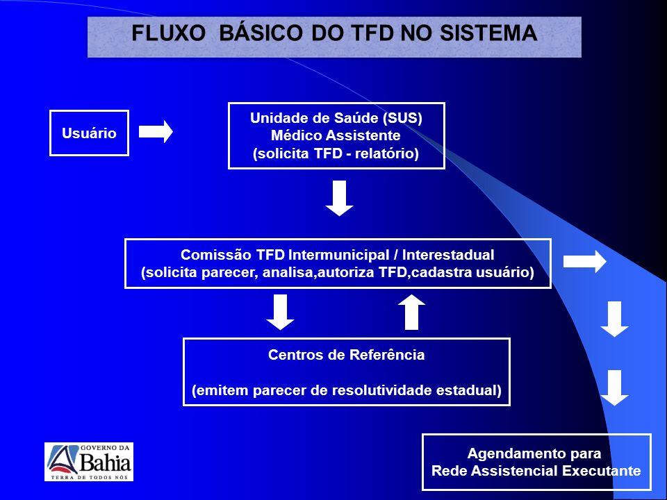 FLUXO BÁSICO DO TFD NO SISTEMA