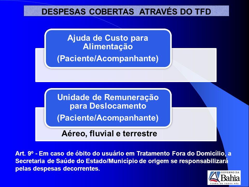 DESPESAS COBERTAS ATRAVÉS DO TFD