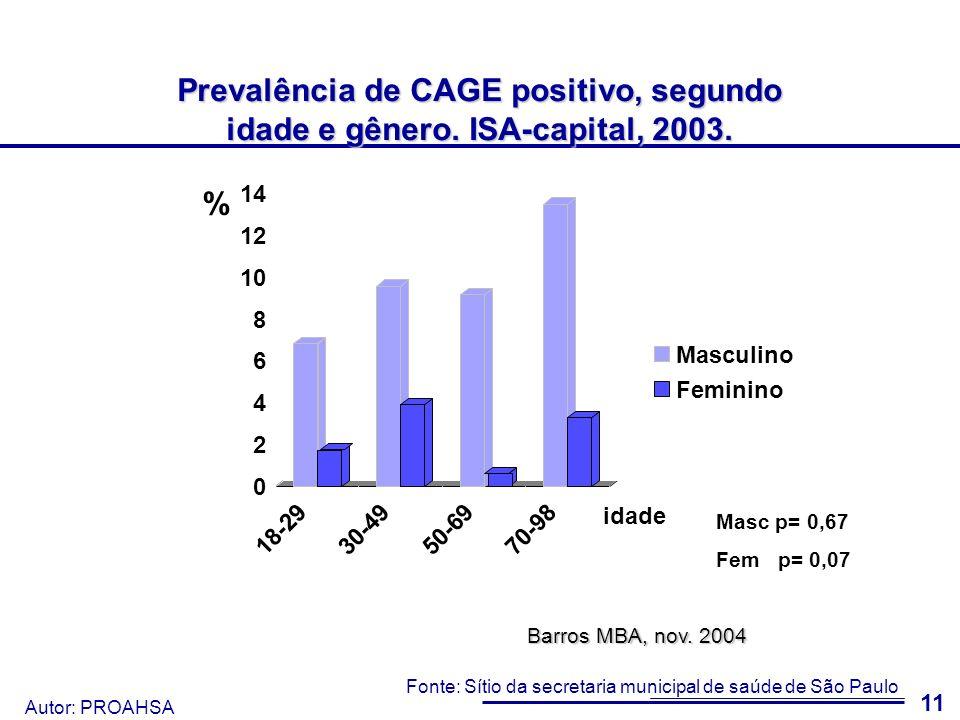 Prevalência de CAGE positivo, segundo idade e gênero. ISA-capital, 2003.