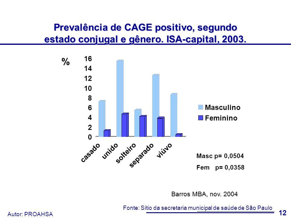 Prevalência de CAGE positivo, segundo estado conjugal e gênero