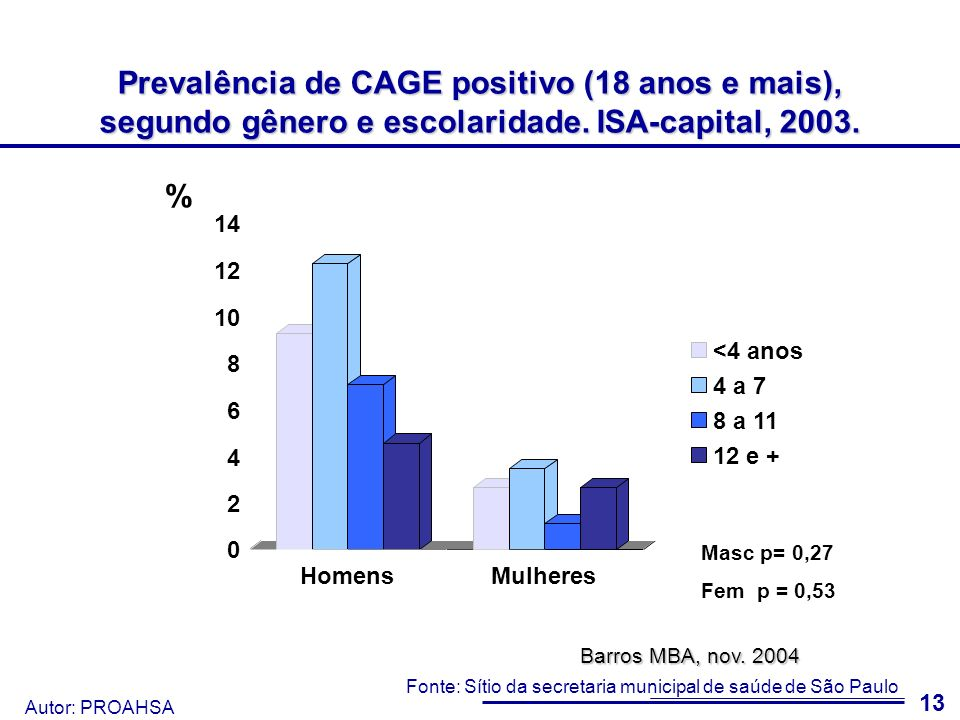 Prevalência de CAGE positivo (18 anos e mais), segundo gênero e escolaridade. ISA-capital, 2003.