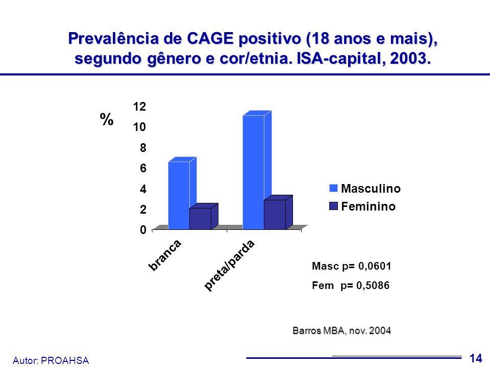 Prevalência de CAGE positivo (18 anos e mais), segundo gênero e cor/etnia. ISA-capital, 2003.