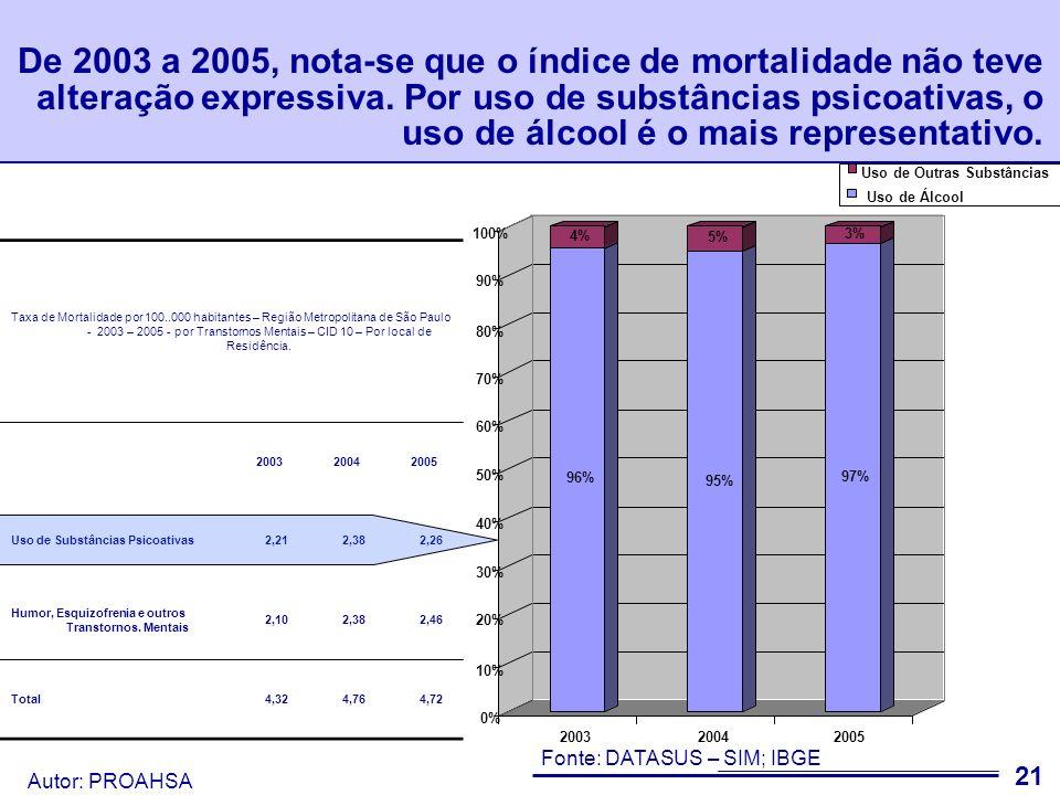 De 2003 a 2005, nota-se que o índice de mortalidade não teve alteração expressiva. Por uso de substâncias psicoativas, o uso de álcool é o mais representativo.