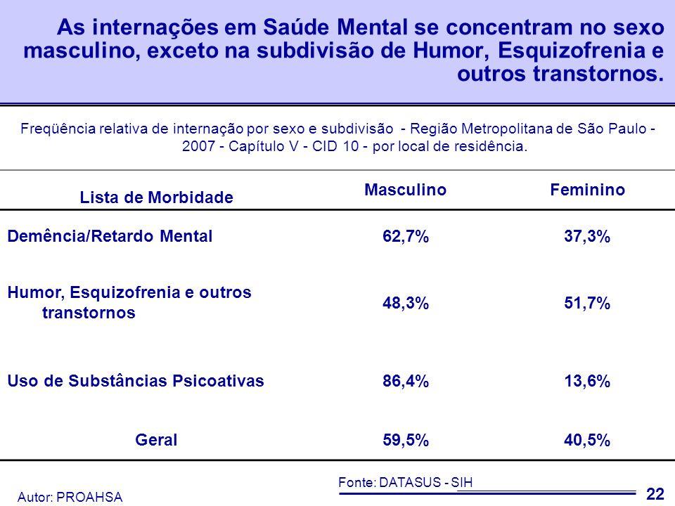 As internações em Saúde Mental se concentram no sexo masculino, exceto na subdivisão de Humor, Esquizofrenia e outros transtornos.