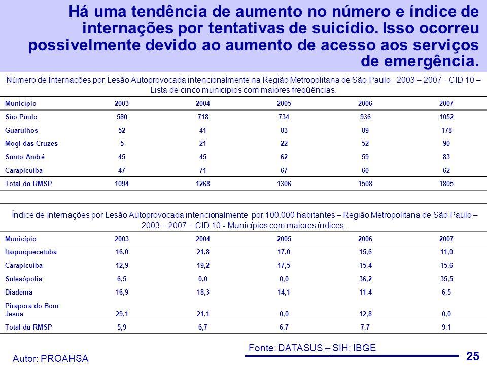 Há uma tendência de aumento no número e índice de internações por tentativas de suicídio. Isso ocorreu possivelmente devido ao aumento de acesso aos serviços de emergência.